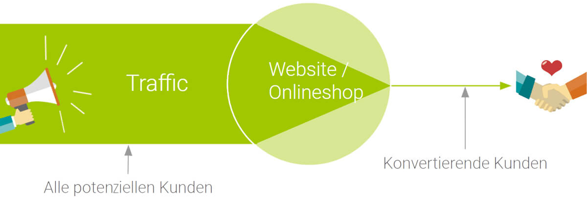Websites – Conversion-Rate