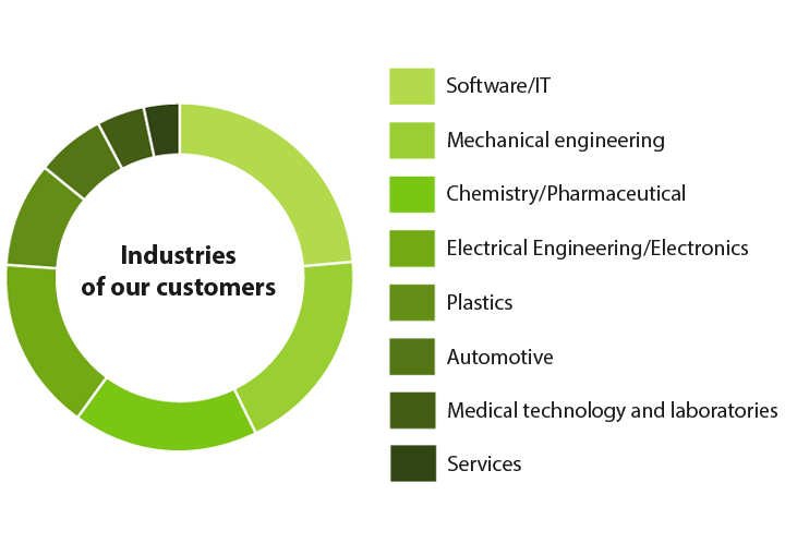 awikom – Industries of our customers